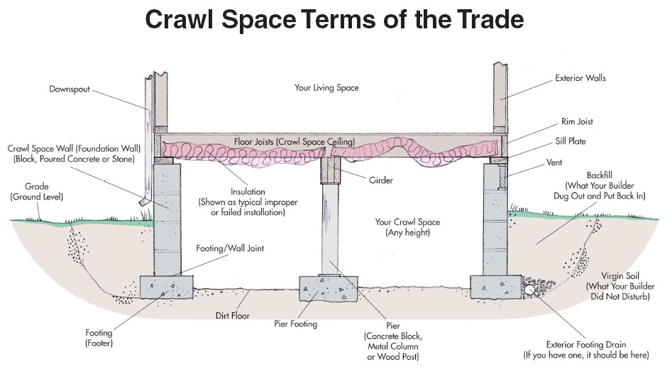 20 off crawl space foundation joist beam pier repairs ga sc