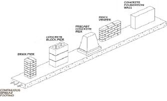 Continuous Foundation Wall