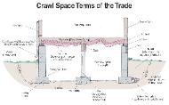 Crawl Space Foundation Components In Charleston SC