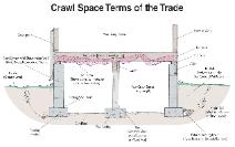 Crawl Space Foundation Components